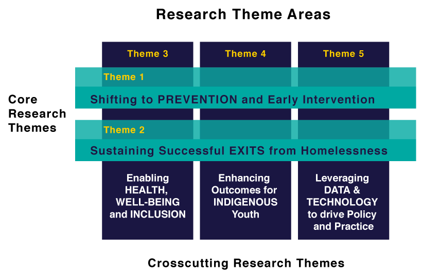 image of research theme areas